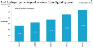 Digital growth of Axel Springer