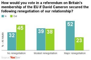 EU referendum scenarios