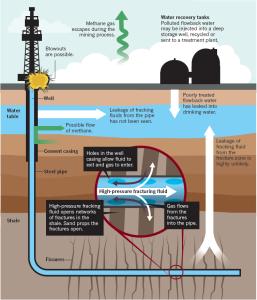 Frack Diagram